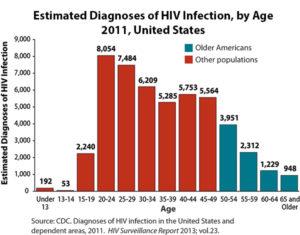 eta-aids