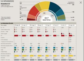 Elezioni, nei sondaggi al Sud il centrodestra batte i 5 Stelle. Disfatta Pd