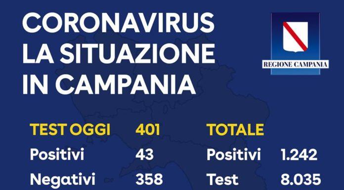 Coronavirus in Campania, i dati aggiornati 25 marzo: 1242 totale positivi