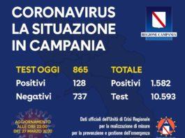 Coronavirus in Campania, ultimi dati: su 865 tamponi 128 sono positivi