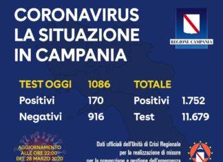 Coronavirus in Campania, ultimi dati 28 marzo: su 1086 tamponi 170 casi positivi