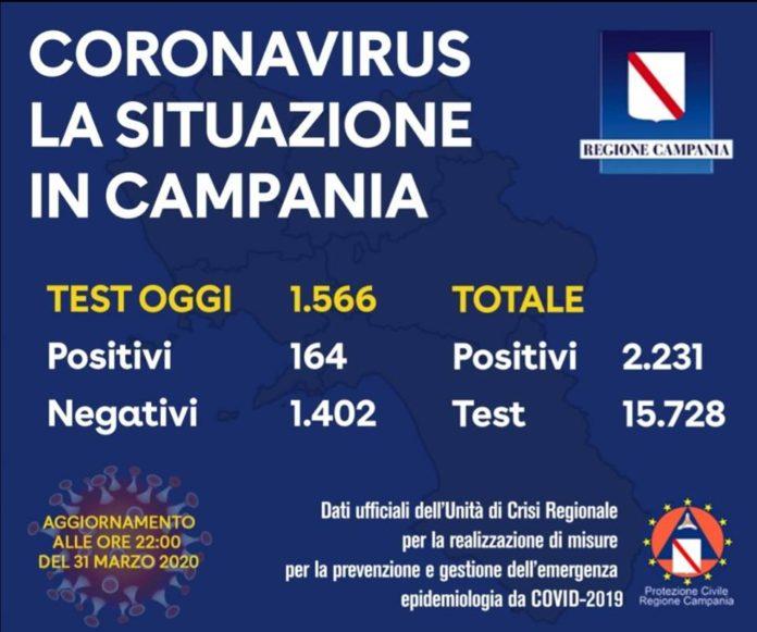 Coronavirus in Campania, i dati del 31 marzo: su 1566 tamponi 164 positivi