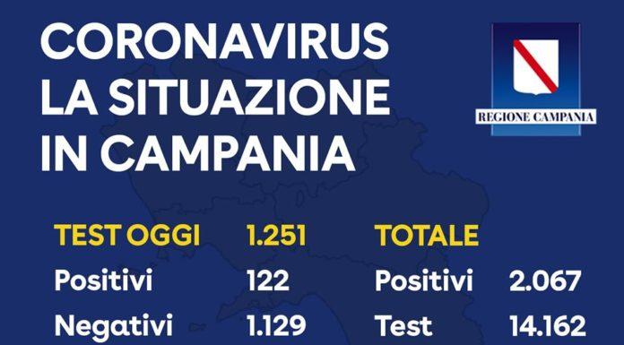Coronavirus in Campania, i dati del 30 marzo: su 1.251 tamponi 122 positivi
