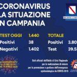 Coronavirus in Campania: Ultimo bollettino del 14 aprile. 38 positivi su 1.440 tamponi