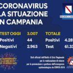 Coronavirus in Campania, ultimi dati 23 aprile h. 23,00: su 3.007 tamponi 44 positivi