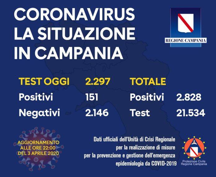Coronavirus in Campania, ultimi dati: su 2.297 tamponi 151 sono positivi