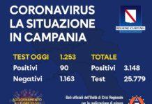 Coronavirus in Campania, ultimi dati: su 1.253 tamponi 90 sono positivi