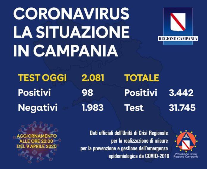 Coronavirus in Campania, ultimo bollettino 9 aprile: 98 casi positivi su 2.081 tamponi