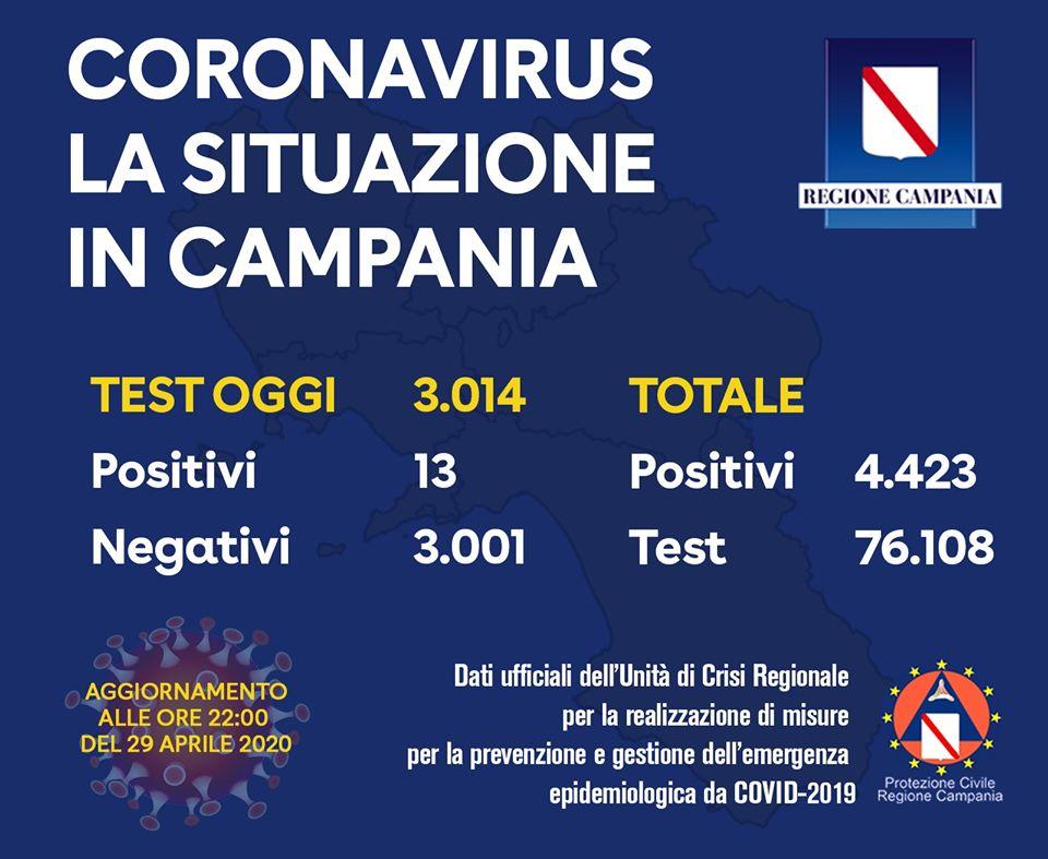 Coronavirus in Campania, dati del 29 aprile: 13 positivi su 3.014 tamponi
