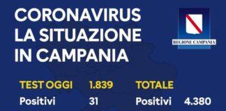 Coronavirus in Campania, bollettino del 27 aprile: 31 positivi su 1839 tamponi