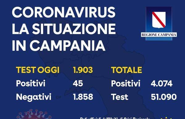 Coronavirus in Campania, bollettino del 19 aprile: 45 positivi su 1903 tamponi