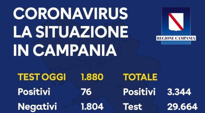 Coronavirus in Campania, gli ultimi dati: su 1880 tamponi 76 sono positivi