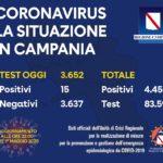 Coronavirus in Campania, bollettino 1 maggio: 15 positivi su 3.652 tamponi