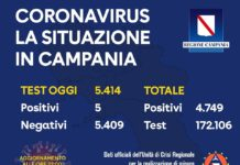 Coronavirus in Campania, dati del 23 maggio: 5 casi positivi