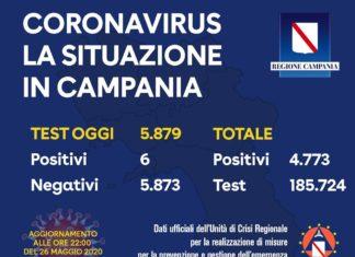 Coronavirus in Campania, dati del 26 maggio: 6 casi positivi