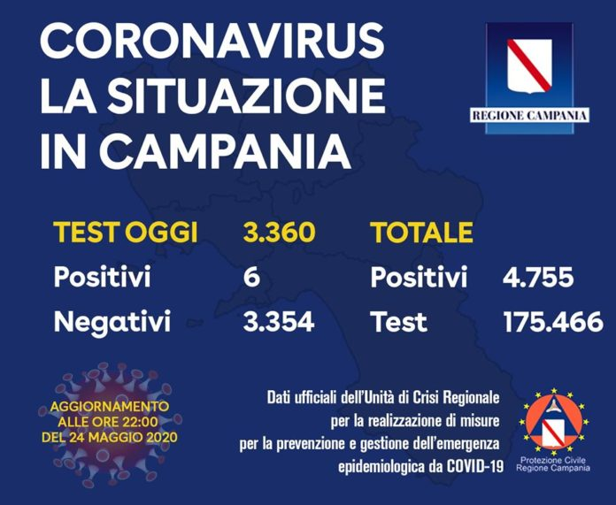 Coronavirus in Campania, bollettino 24 maggio: 6 tamponi positivi