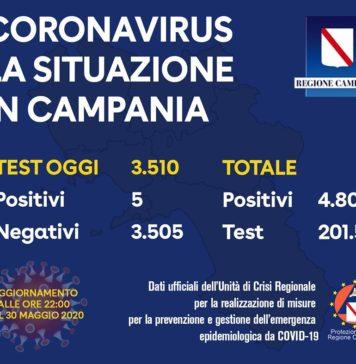 Coronavirus in Campania, dati del 30 maggio: 5 casi positivi
