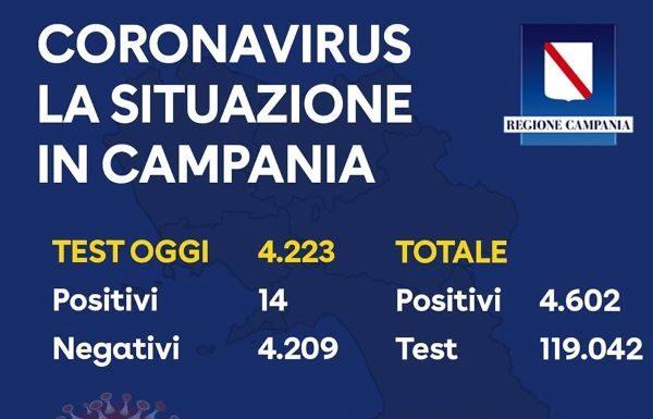 Coronavirus in Campania, bollettino del 10 maggio: 14 positivi su 4223 tamponi