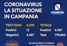 Coronavirus in Campania, dati del 25 maggio: 12 casi positivi