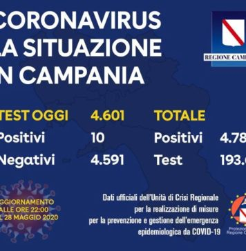 Coronavirus in Campania, dati del 28 maggio: 10 casi positivi