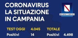 Coronavirus in Campania, bollettino del 3 maggio: 14 positivi su 4045 tamponi