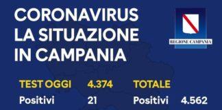 Coronavirus in Campania, bollettino del 7 maggio: 21 positivi su 4374 tamponi