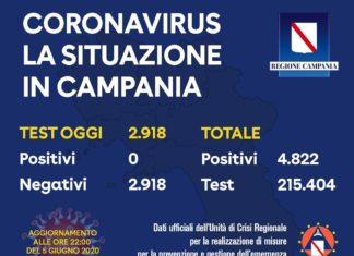 Coronavirus in Campania: Per il secondo giorno si confermano ZERO contagi