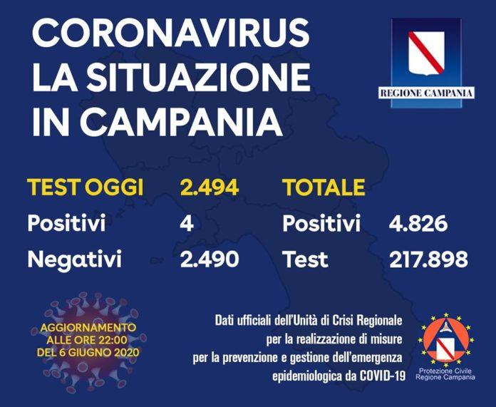 Coronavirus in Campania: Risale il dato dei positivi con 4 nuovi contagi