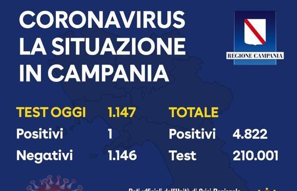 Covid 19 in Campania, contagi al minimo storico: il 3 giugno un solo tampone positivo