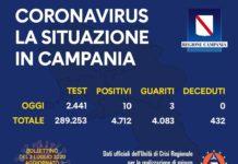 Coronavirus in Campania, i dati del 2 luglio: 10 nuovi positivi