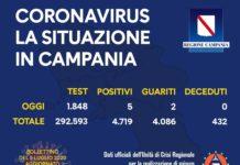 Coronavirus in Campania, i dati del 4 luglio: 5 nuovi positivi