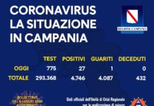 Coronavirus in Campania, i dati del 5 luglio: 27 nuovi positivi