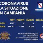 Coronavirus in Campania, i dati dell'8 luglio: cinque nuovi positivi