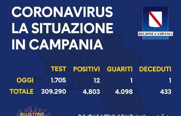 Covid 19 in Campania, bollettino del 16 luglio: dodici positivi