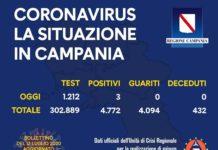 Coronavirus in Campania, i dati dell'11 luglio: tre nuovi positivi