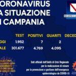 Coronavirus in Campania, i dati del 10 luglio: sette nuovi positivi