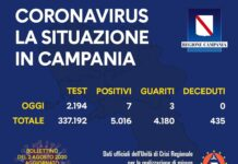 Coronavirus in Campania, i dati del 1 agosto: 7 nuovi positivi