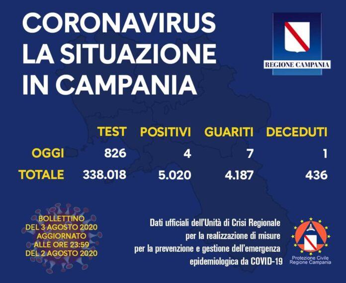 Coronavirus in Campania, i dati del 2 agosto: 4 nuovi positivi e un decesso