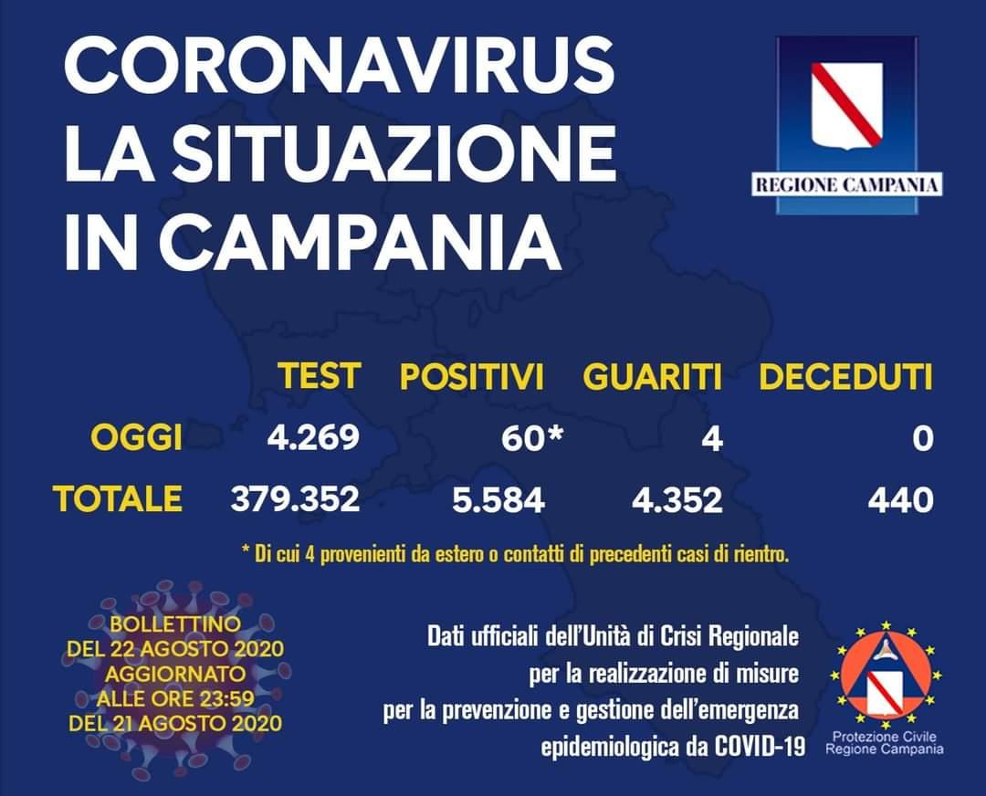 Coronavirus in Campania, i dati del 21 agosto: 60 nuovi positivi