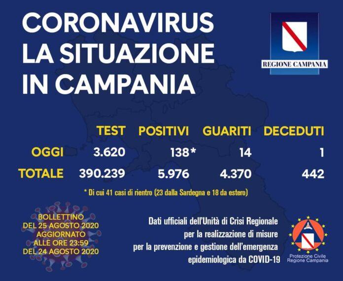 Coronavirus in Campania, i dati del 24 agosto: 138 nuovi positivi
