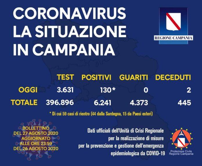 Coronavirus in Campania, i dati del 26 agosto: 130 nuovi positivi