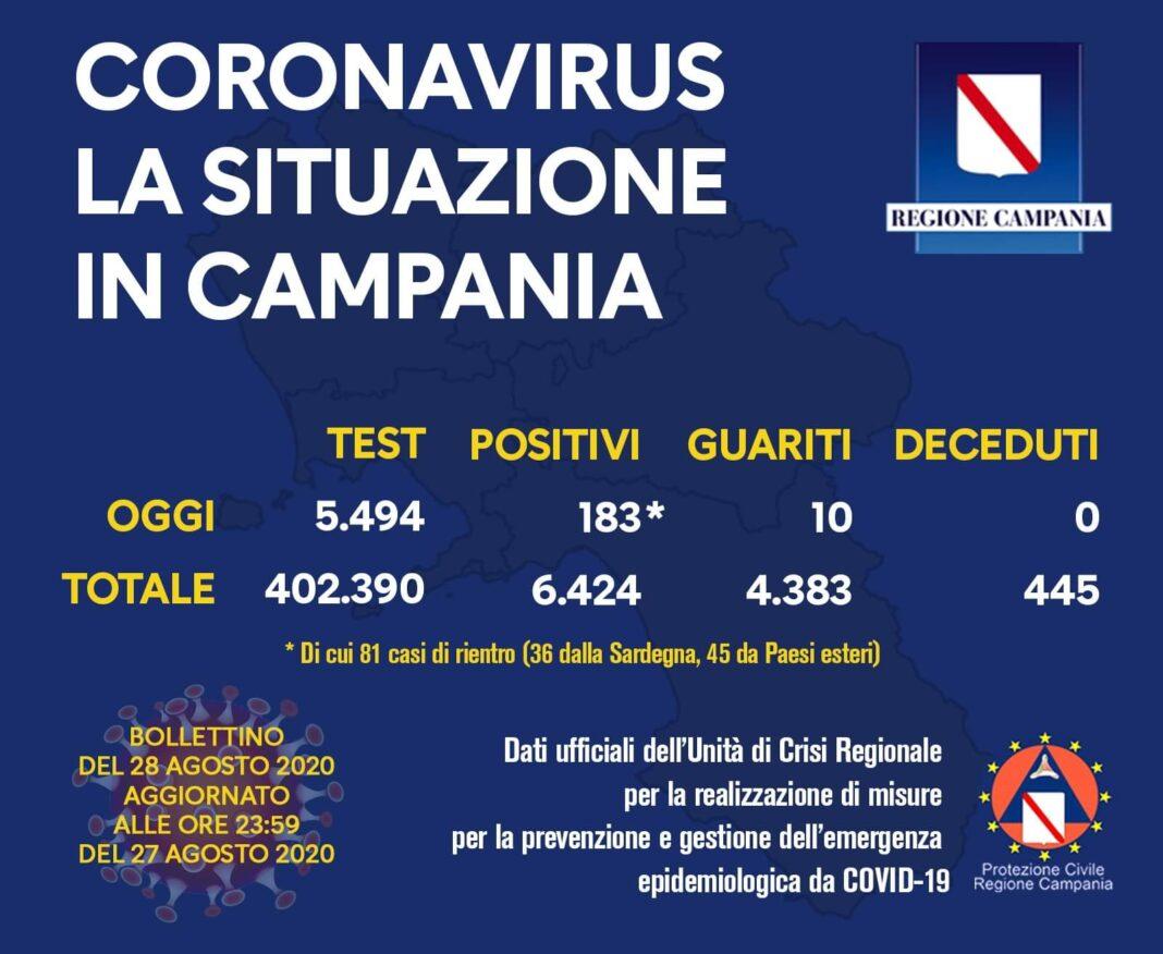 Coronavirus in Campania, i dati del 27 agosto: 183 nuovi positivi