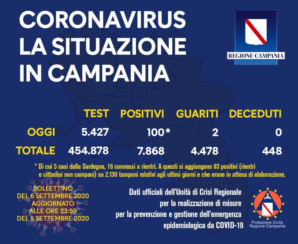 Coronavirus in Campania, i dati aggiornati del 5 settembre: 100 casi positivi