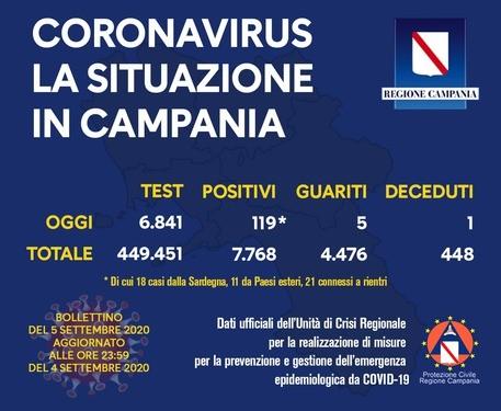 Coronavirus in Campania, i dati del 4 settembre: 119 nuovi positivi