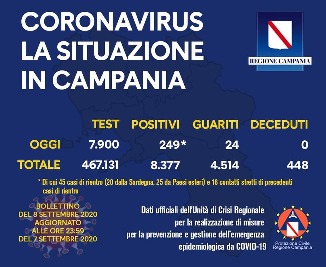 Coronavirus in Campania, i dati del 7 settembre: 249 nuovi positivi