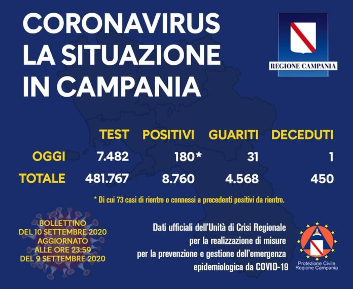 Coronavirus in Campania, i dati del 9 settembre: 180 nuovi positivi
