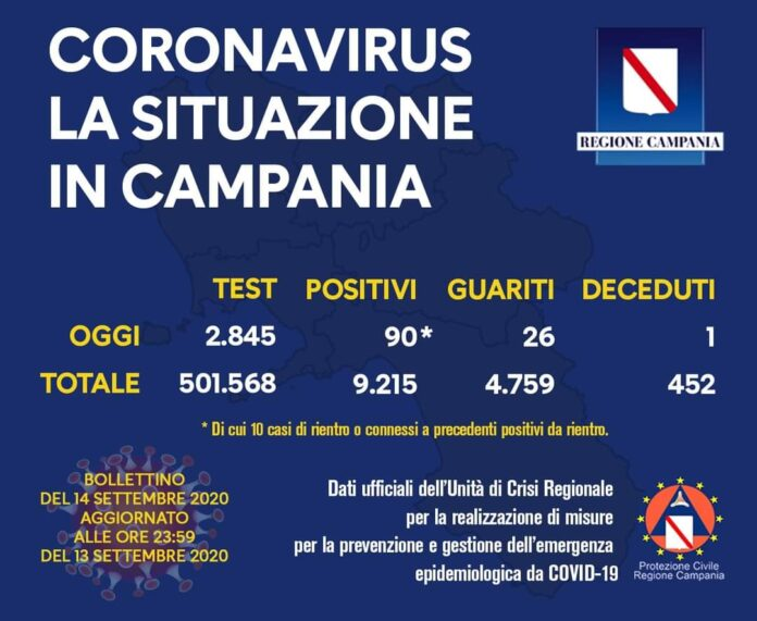 Coronavirus in Campania, i dati del 13 settembre: 90 nuovi positivi