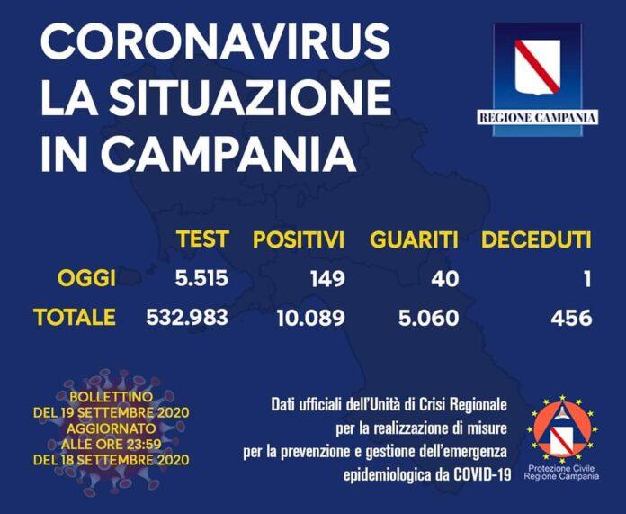 Coronavirus in Campania, i dati del 18 settembre: 149 nuovi positivi