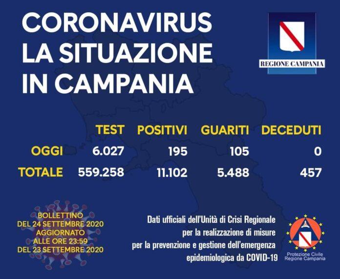 Coronavirus in Campania, i dati del 23 settembre: 195 nuovi positivi