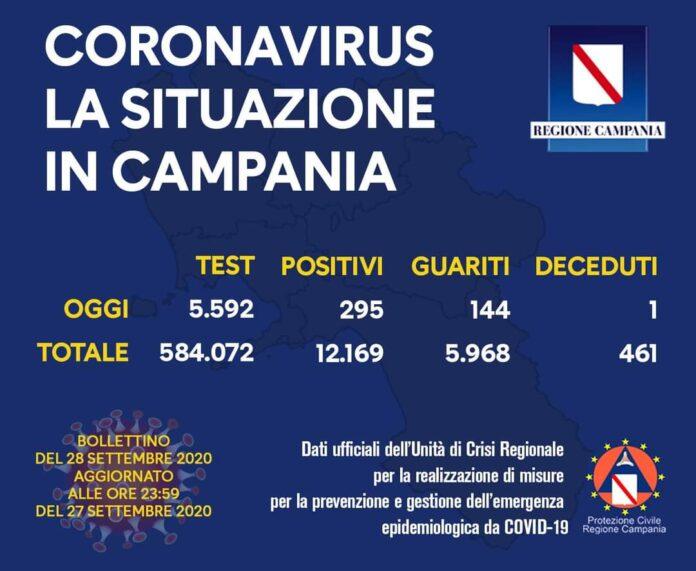 Coronavirus in Campania, i dati del 27 settembre: 295 nuovi positivi